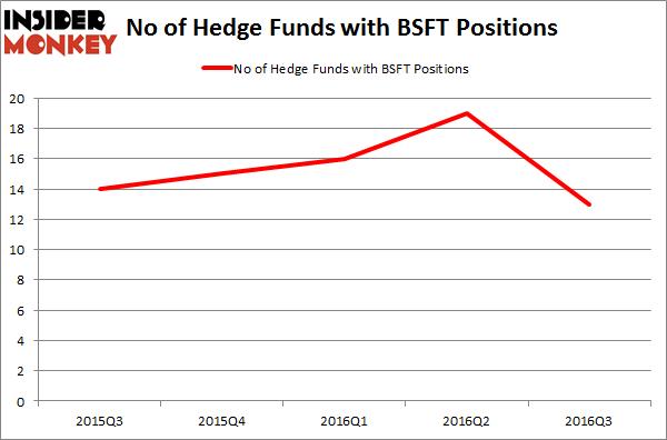 BSFT Chart