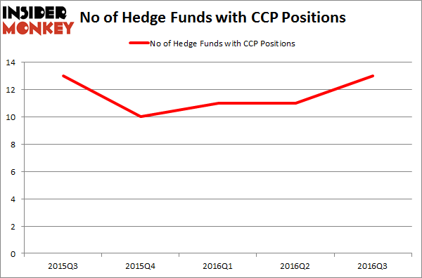 CCP Chart