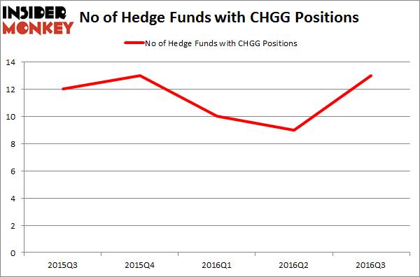 CHGG Chart