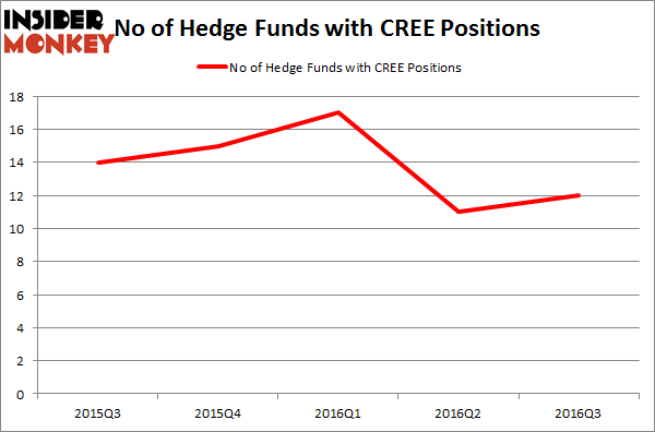 CREE Chart