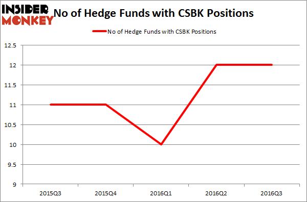 CSBK Chart