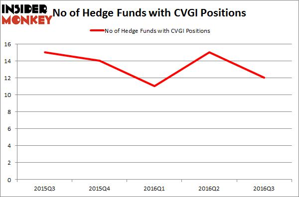 CVGI Chart