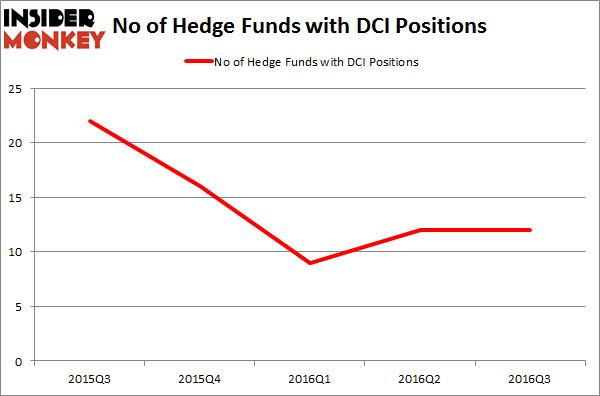 DCI Chart
