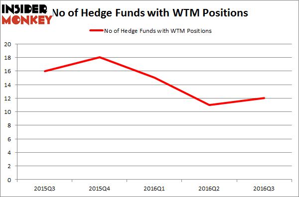 WTM Chart