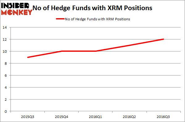 XRM Chart