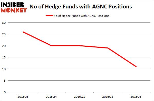 AGNC Chart