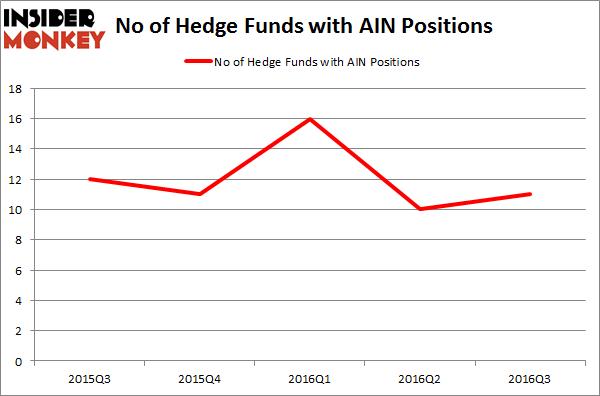 AIN Chart