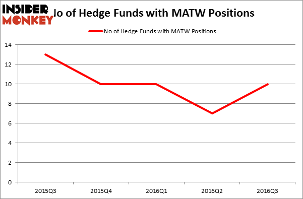 Hedge funds are betting on matthews international corp for Matthews international corp