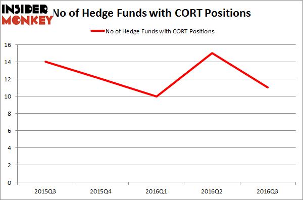 CORT Chart