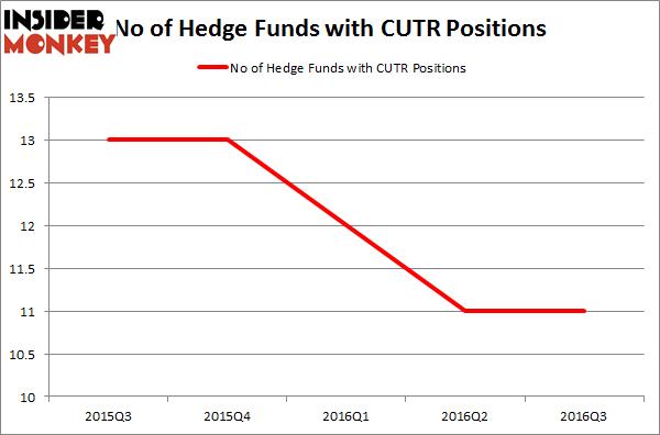 CUTR Chart