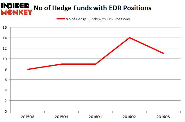 EDR Chart