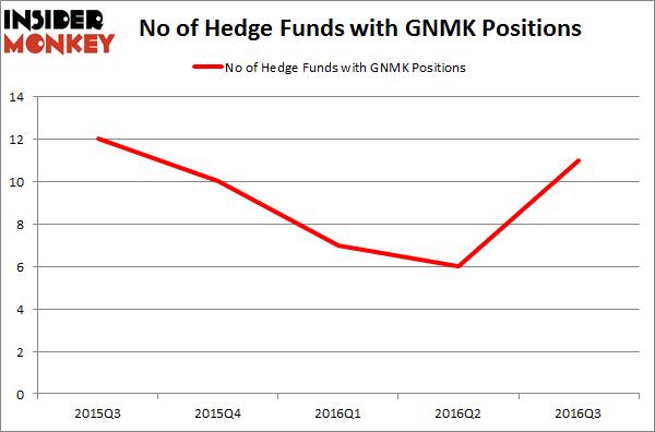 GNMK Chart