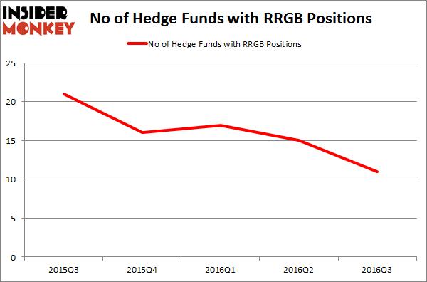 RRGB Chart