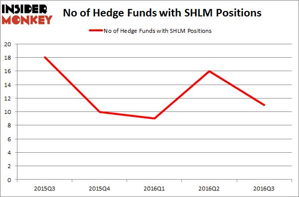 SHLM Chart