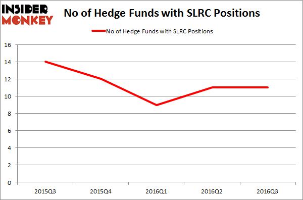 SLRC Chart