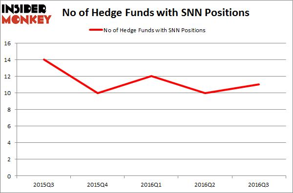 SNN Chart