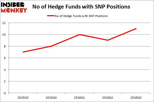 SNP Chart