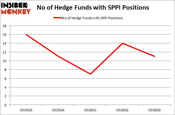 SPPI Chart