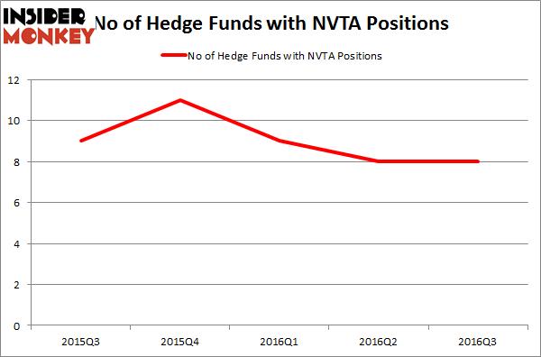 NVTA Chart