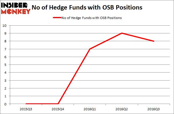 OSB Chart