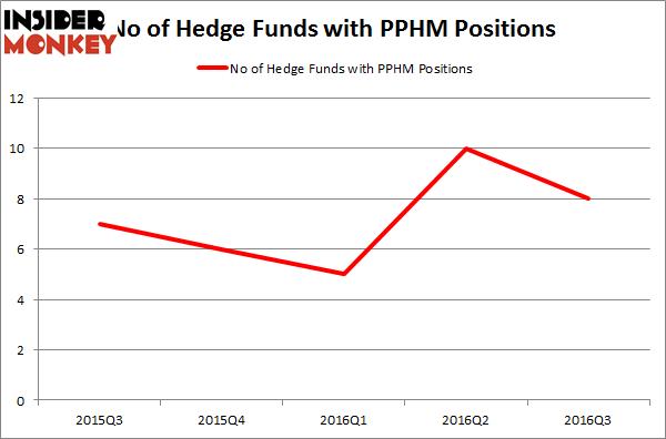 PPHM Chart