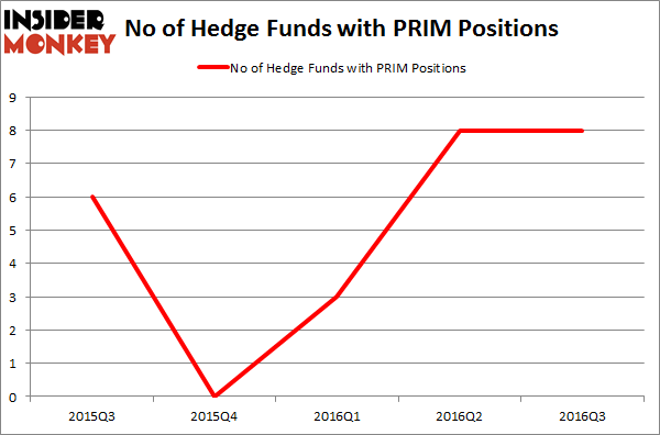 PRIM Chart