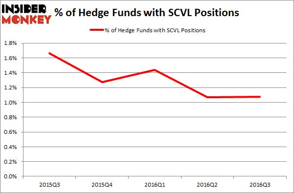 SCVL Chart