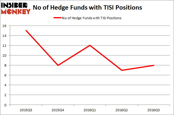 TISI Chart