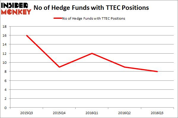 TTEC Chart