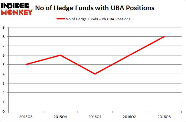 UBA Chart