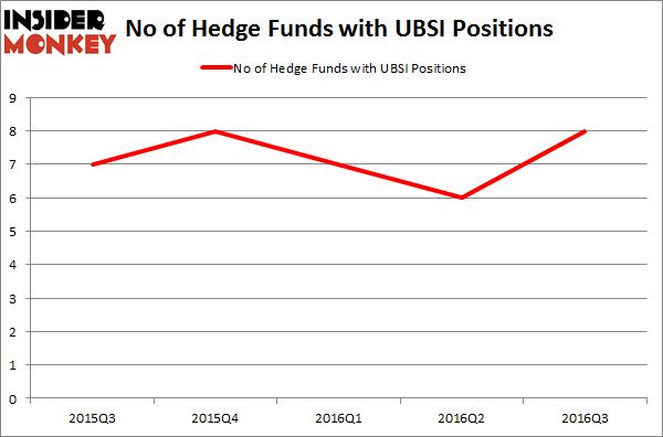 UBSI Chart