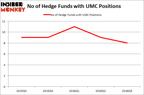 UMC Chart