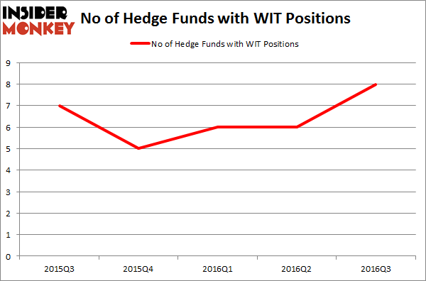 WIT Chart