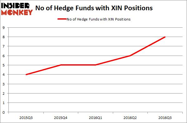 XIN Chart