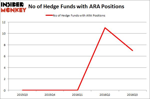 ARA Chart
