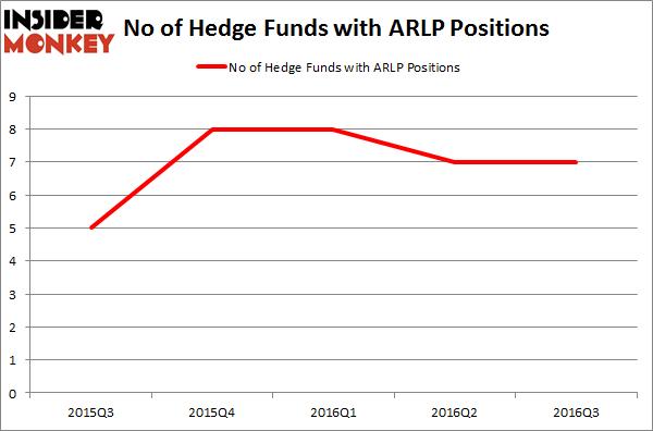 ARLP Chart
