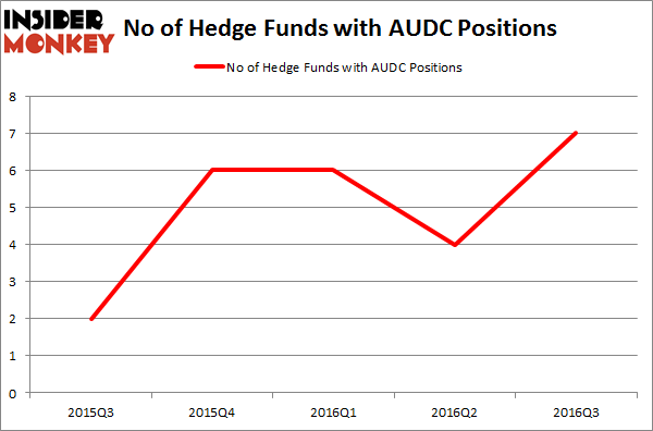AUDC Chart