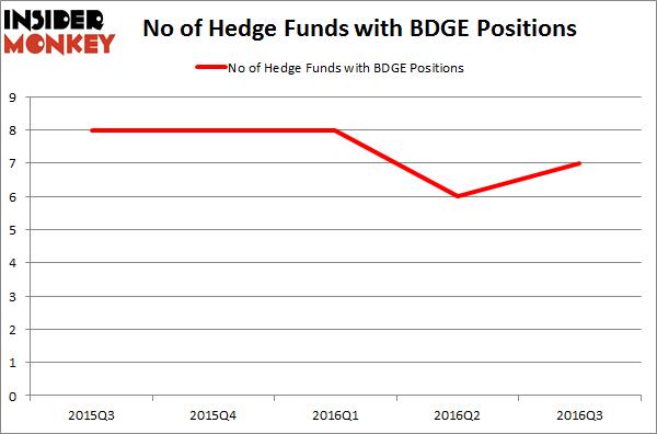 BDGE - Chart