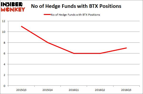 BTX - Chart