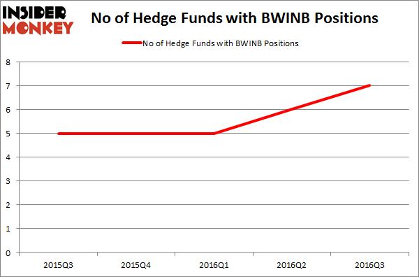 BWINB Chart