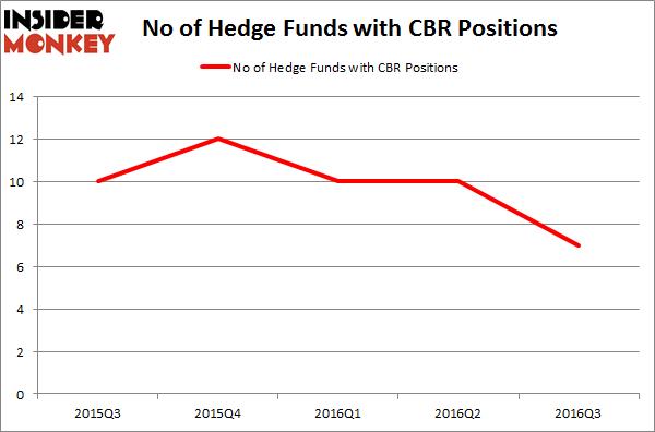 CBR Chart