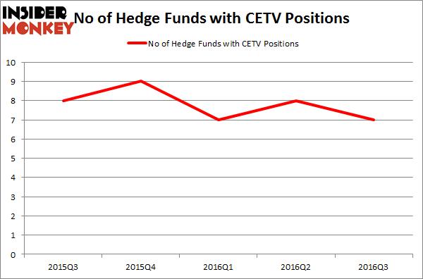 CETV Chart