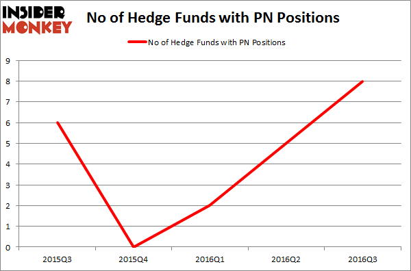 PN Chart