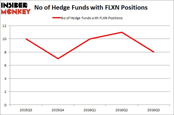 FLXN Chart