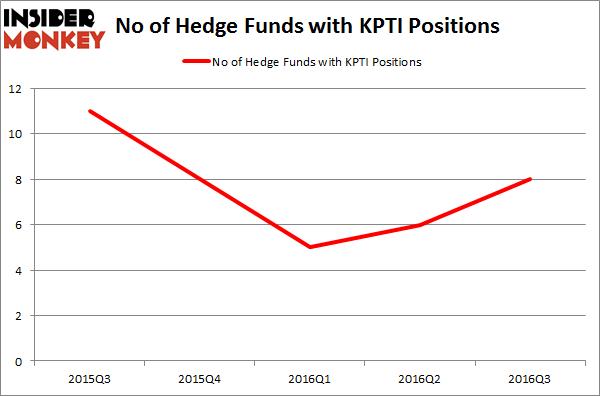KPTI Chart