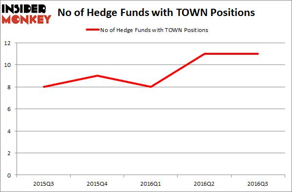 TOWN Chart