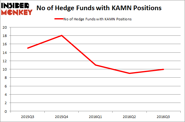 KAMN Chart
