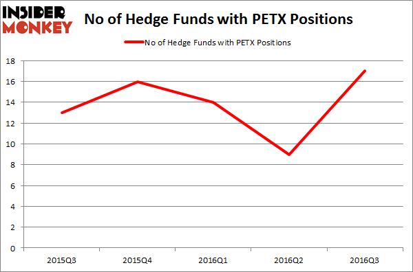 PETX Chart