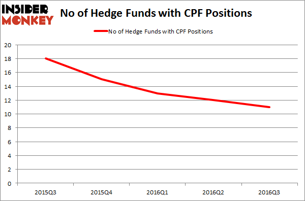CPF Chart