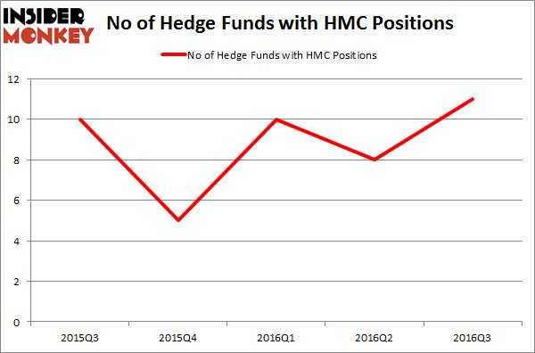 HMC Chart